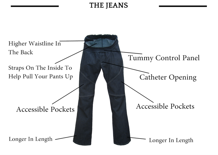 diagram of all the useful features of the jeans