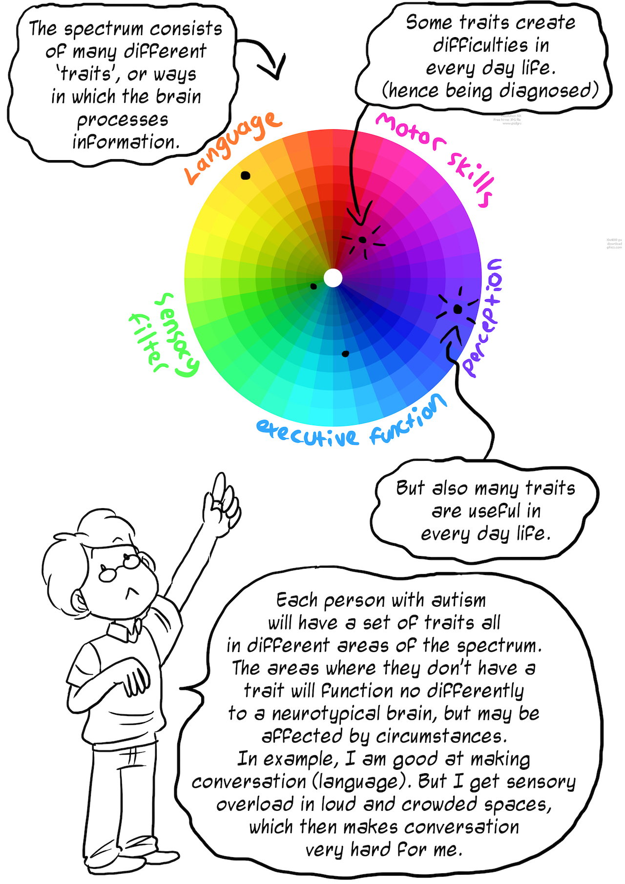 further explanation of how to think of the autism spectrum