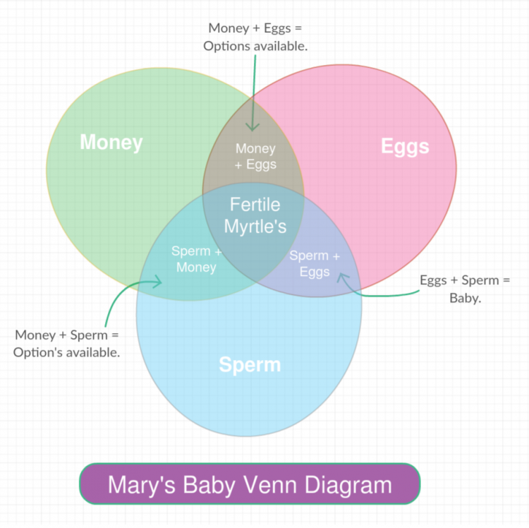venn diagram about fertility