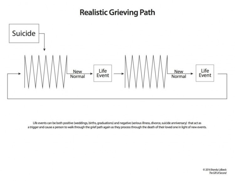 a chart depicting a realistic grieving path