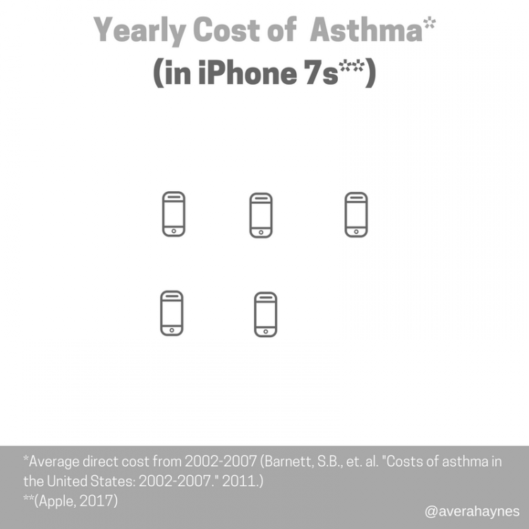 Yearly Cost of Asthma (1)
