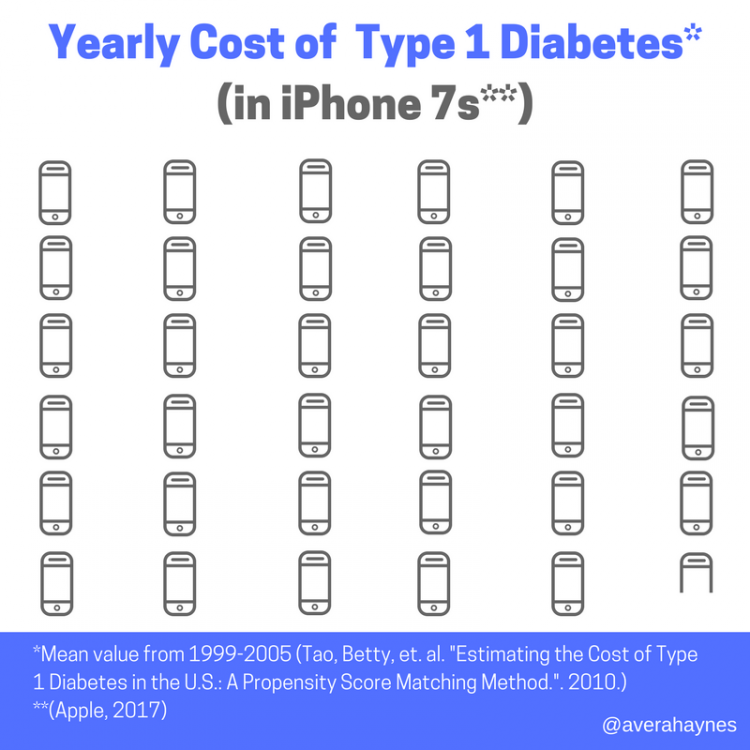 Yearly Cost of Diabetes (4)