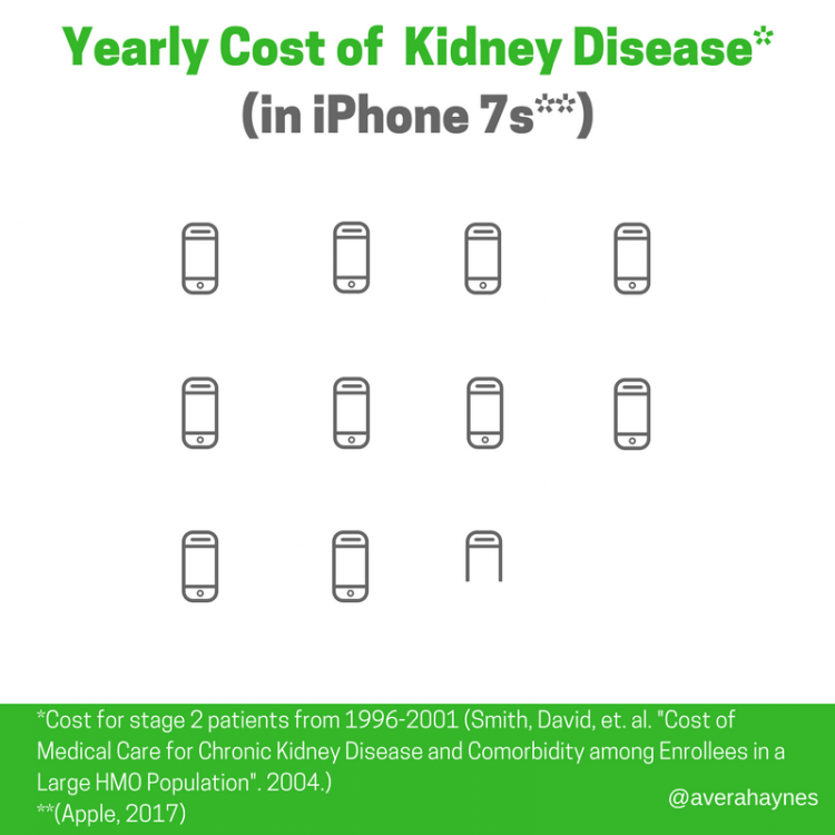 Yearly Cost of Kidney Disease (1)