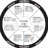 Power and control domestic violence wheel