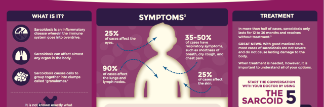 sarcoidosis diagram with information and facts about the condition