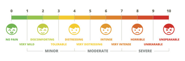 A pain scale, ranging from one to 10, and smiley faces to upset faces.