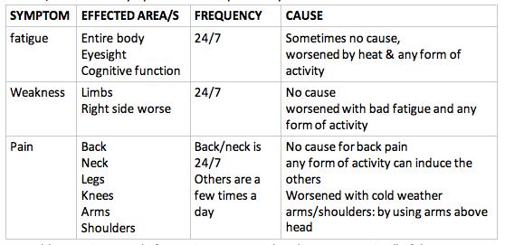 table charting woman's symptoms