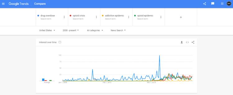 Screenshot of overdose crisis news trends via Google Trends