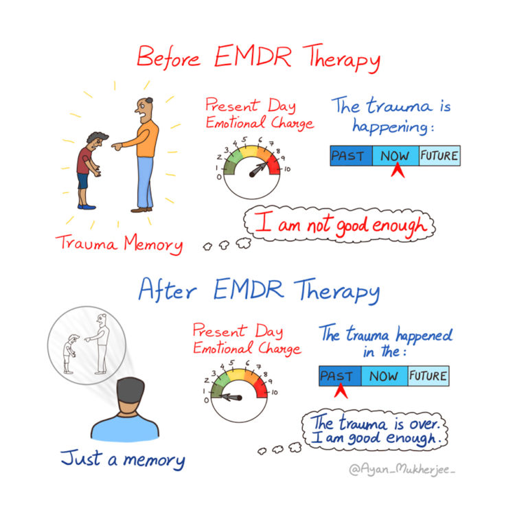 Hand-drawn illustration showing the before and after of EMDR trauma therapy.