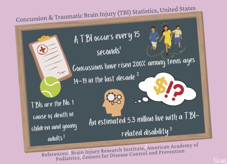Concussion and traumatic brain injury statistics graphic