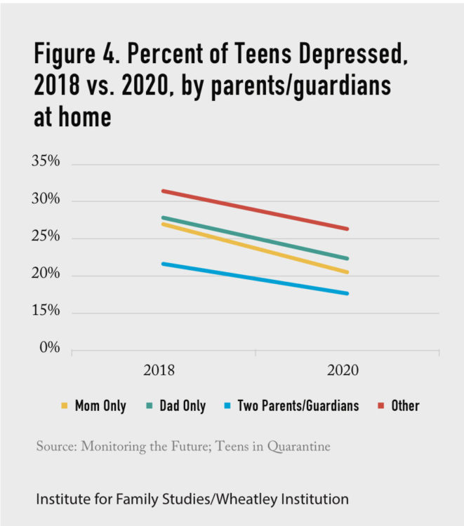 Graph showing percent of depressed teenagers decreasing from 2018-2020