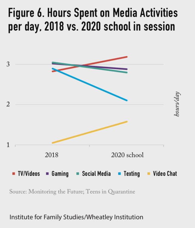 Graph showing teens' social media usage 2018 vs. 2020