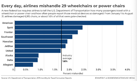 Chart showing rate of broken wheelchairs.